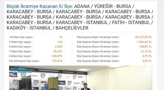 On Numara'yı Bursa'da 8 kişi bildi - Bursa Haberleri