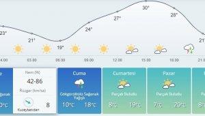 Bursa'da sıcaklıklar yerini serin ve yağışlı havaya bırakıyor - Bursa Haberleri