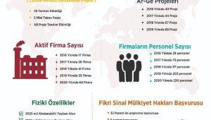 Malatya Teknokent'teki firma sayısında büyük artış