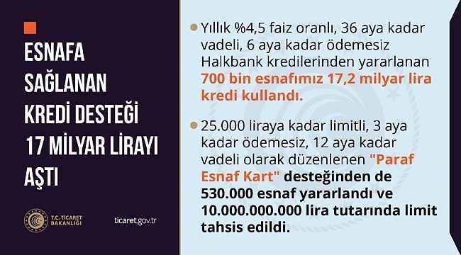 """Ticaret Bakanlığı açıkladı: """"Esnafa sağlanan kredi desteği 17 milyar lirayı aştı"""""""