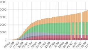 Fransa'da Covid-19 salgınında son 24 saatte 2 bin 524 vaka kaydedildi