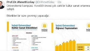İnönü Üniversitesi'nde etkinlikler çevrimiçi