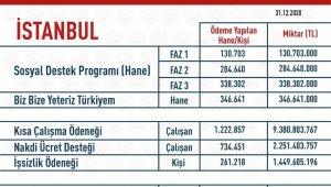 İstanbul'da korona virüsle mücadelede vatandaşa 15 Milyar TL'den fazla yardım