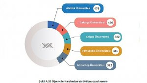Atatürk Üniversitesi sosyal sorumlulukta en önde