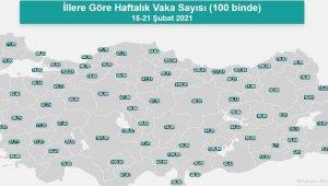 Kayseri'de günlük 150 Covid-19 vakası tespit ediliyor