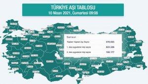 Karadeniz'de 2 milyon 402 bin dozdan fazla aşı yapıldı