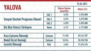 Yalova'da 170 milyon TL pandemi yardımı yapıldı