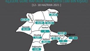 Malatya'da korona virüs vaka sayılarında düşüş sürüyor